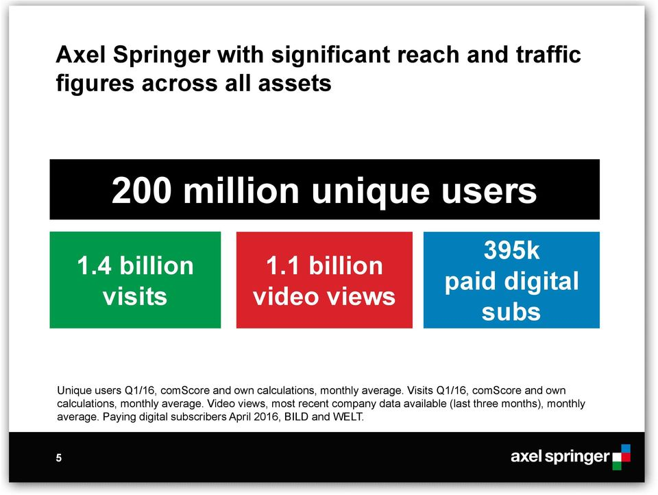 1 billion video views 395k paid digital subs Unique users Q1/16, comscore and own calculations, monthly
