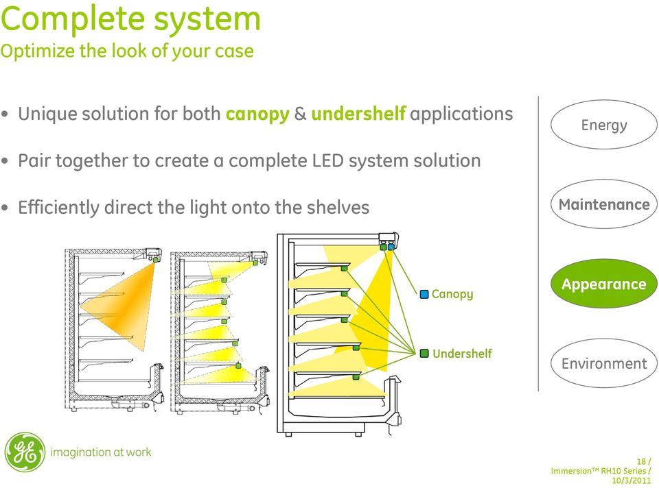 to create a complete LED system solution Efficiently direct