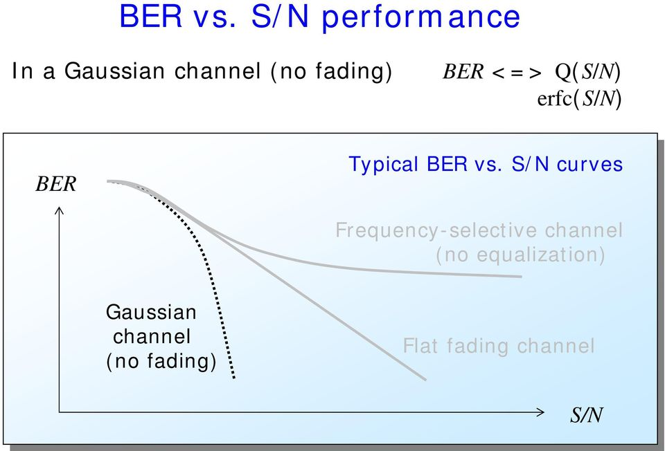 BER <=> Q(S/N) erfc(s/n) BER Typical  S/N curves