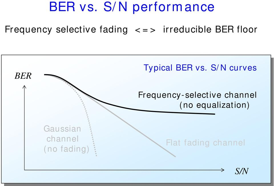 irreducible BER floor BER Typical  S/N curves