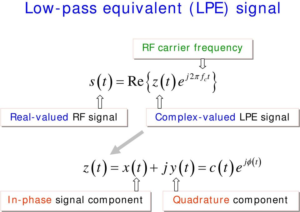 signal Complex-valued LPE signal ( ) = ( ) + ( ) = ( ) j z