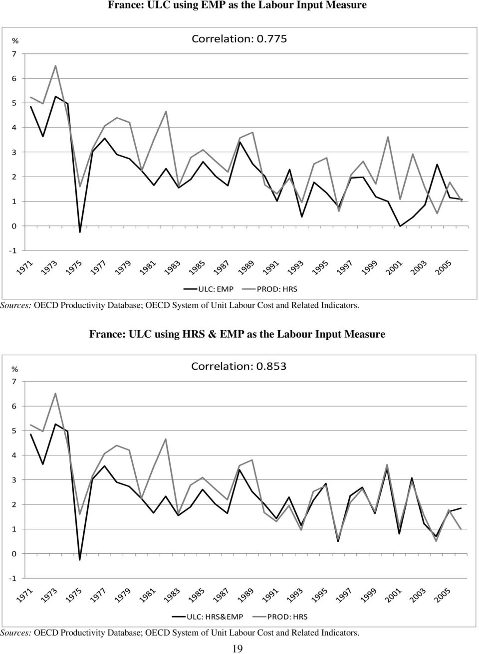 Cost and Related Indicators. France: ULC using HRS & EMP as the Labour Input Measure % 7 Correlation: 0.