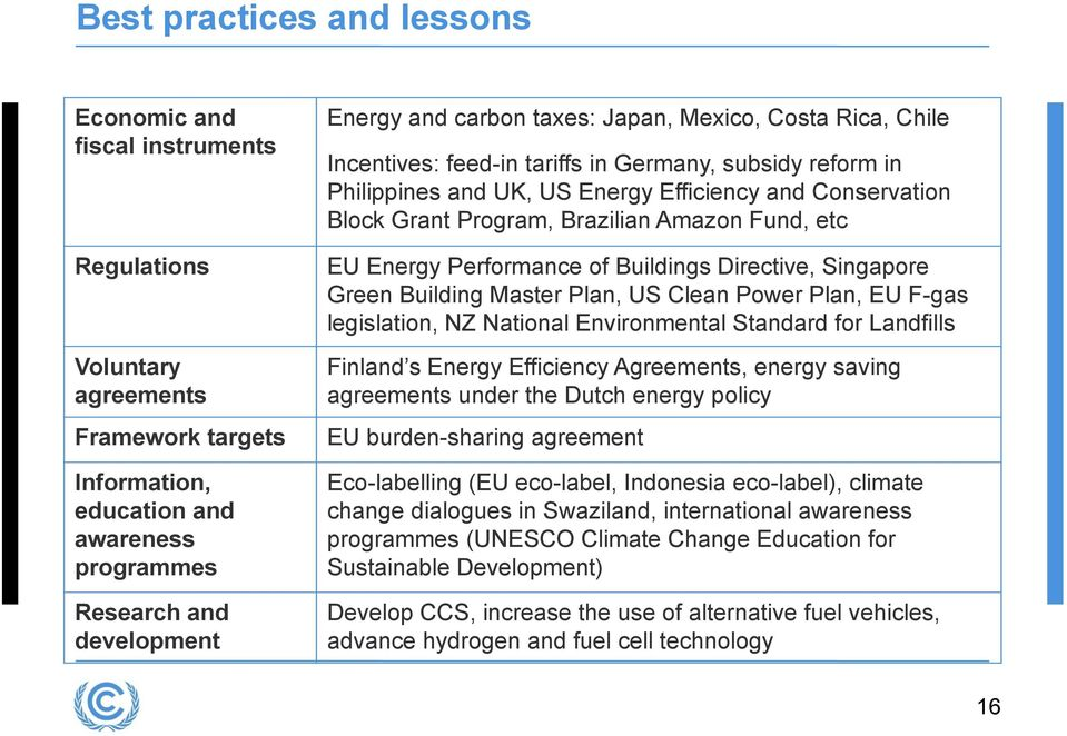 Amazon Fund, etc EU Energy Performance of Buildings Directive, Singapore Green Building Master Plan, US Clean Power Plan, EU F-gas legislation, NZ National Environmental Standard for Landfills