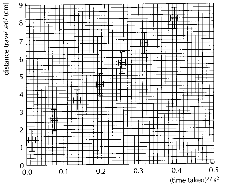 The graph of distance travelled vs. time 2 for an object rolling down an inclined plane is shown. 1. What quantity is given by the gradient of the graph? 2. Explain why the graph suggests that the collected data is valid, but includes a systematic error.