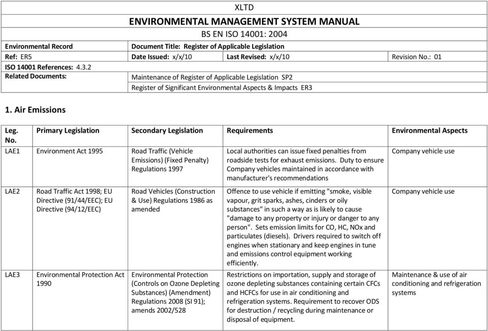 Primary Legislation Secondary Legislation Requirements Environmental Aspects No.