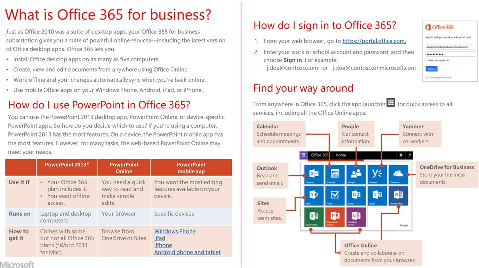 Office 365 lets you: Install Office desktop apps on as many as five computers. Create, view and edit documents from anywhere using Office Online. How do I sign in to Office 365? 1.
