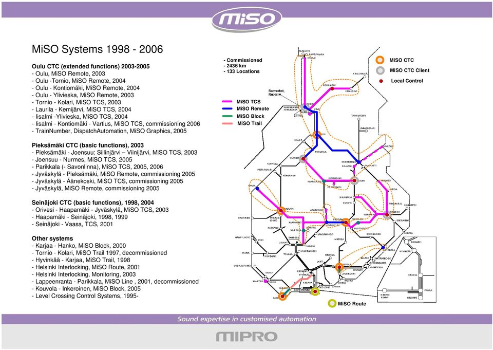 DispatchAutomation, MiSO Graphics, 2005 MiSO Systems 1998-2005 - Commissioned - 2436 km - 133 Locations MiSO TCS MiSO Remote MiSO Block MiSO Trail MiSO CTC MiSO CTC Client Local Control Pieksämäki