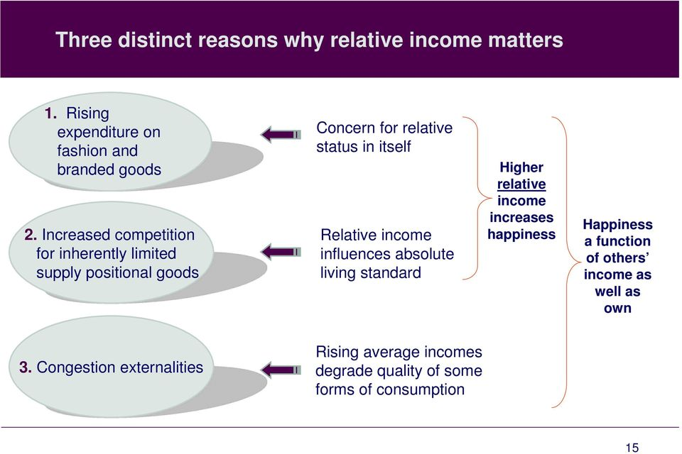 Relative income influences absolute living standard Higher relative income increases happiness Happiness a
