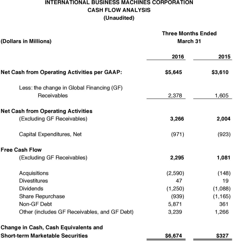 (923) Free Cash Flow (Excluding GF Receivables) 2,295 1,081 Acquisitions (2,590) (148) Divestitures 47 19 Dividends (1,250) (1,088) Share Repurchase (939)
