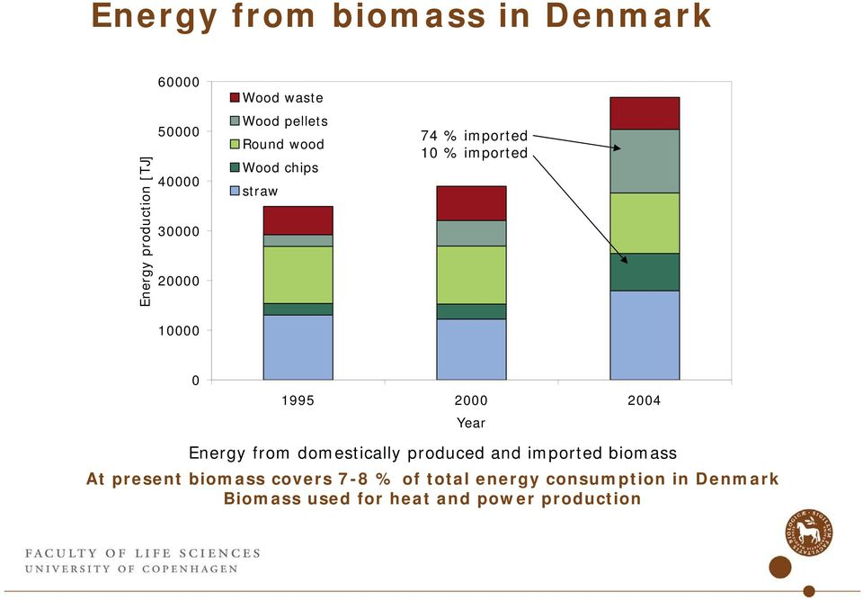 2000 2004 Year Energy from domestically produced and imported biomass At present biomass