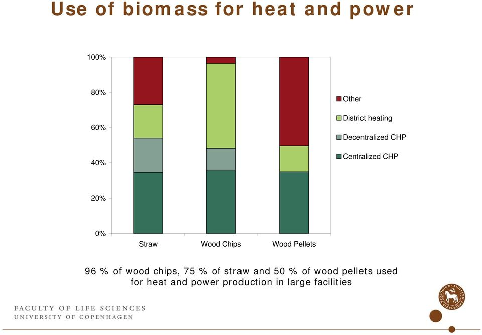 Wood Chips Wood Pellets 96 % of wood chips, 75 % of straw and 50