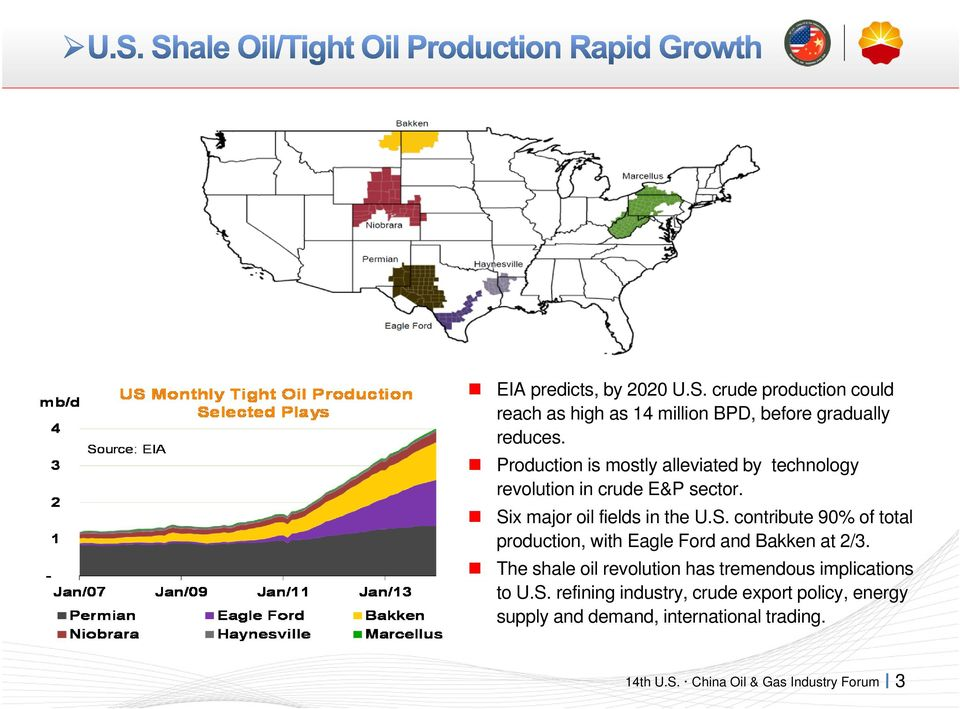x major oil fields in the U.S. contribute 90% of total production, with Eagle Ford and Bakken at 2/3.