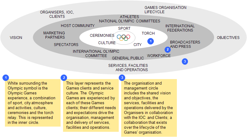 V. The Olympic Games Experience, Continued The Organisers must have integrated management mechanisms linking the OCOG, National Olympic Committee and Public Authorities.