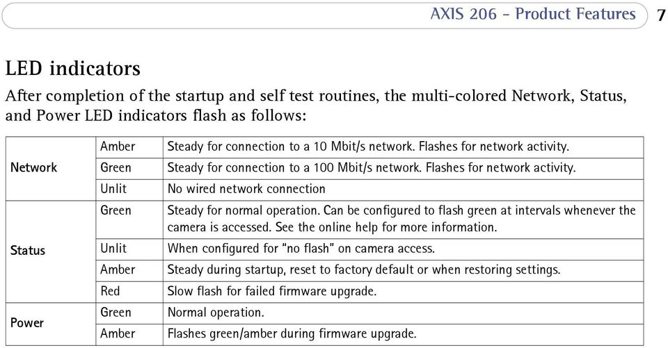 Flashes for network activity. No wired network connection Steady for normal operation. Can be configured to flash green at intervals whenever the camera is accessed.