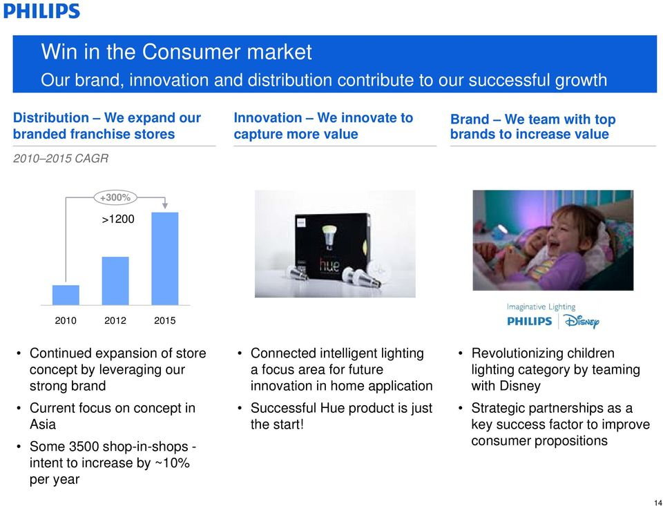 Current focus on concept in Asia Some 3500 shop-in-shops - intent to increase by ~0% per year Connected intelligent lighting a focus area for future innovation in home application