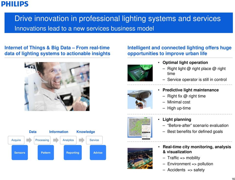 still in control Predictive light maintenance Right fix @ right time Minimal cost High up-time Data Information Knowledge Light planning Before-after scenario evaluation Best benefits for