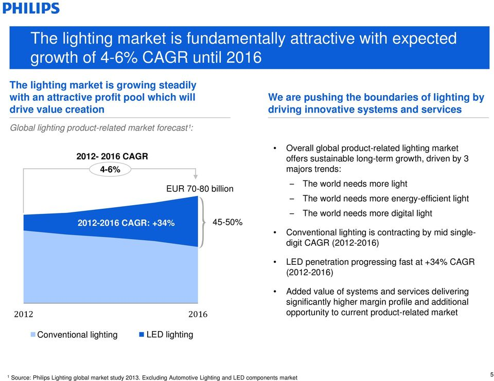 Overall global product-related lighting market offers sustainable long-term growth, driven by 3 majors trends: The world needs more light The world needs more energy-efficient light The world needs