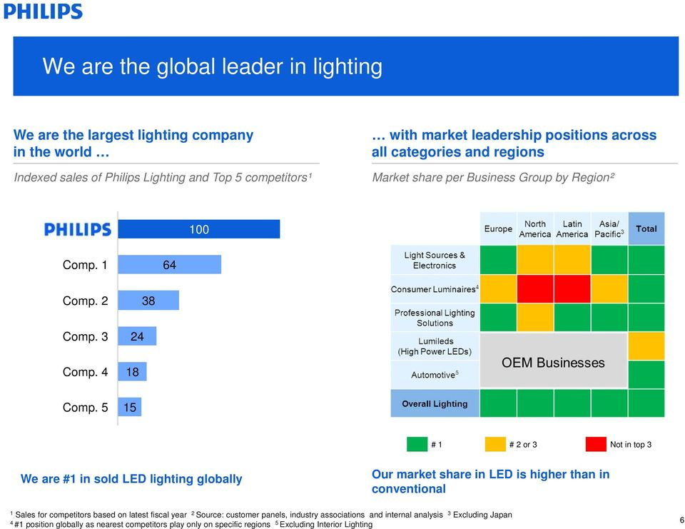 5 5 # # 2 or 3 Not in top 3 We are # in sold LED lighting globally Our market share in LED is higher than in conventional Sales for competitors based on latest fiscal