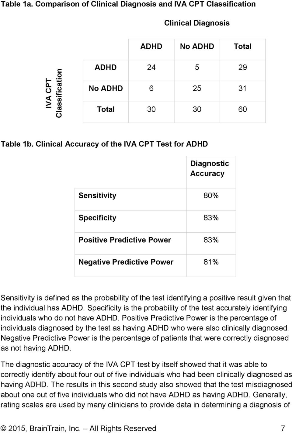 probability of the test identifying a positive result given that the individual has ADHD. Specificity is the probability of the test accurately identifying individuals who do not have ADHD.