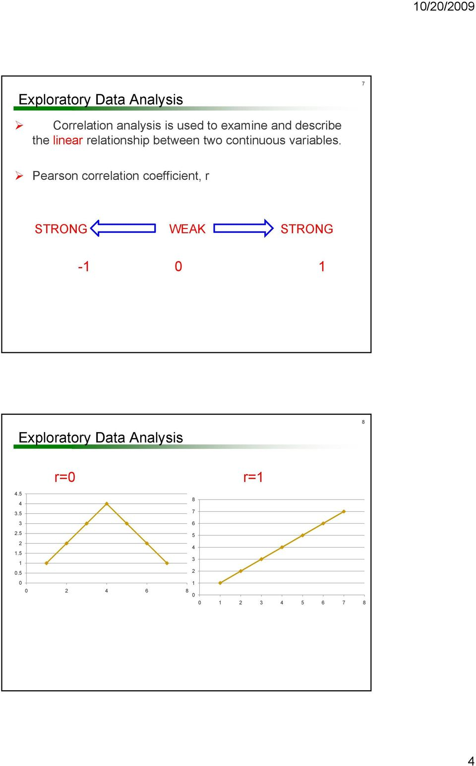 Pearson correlation coefficient, r STRONG WEAK STRONG -1 0 1 Exploratory Data