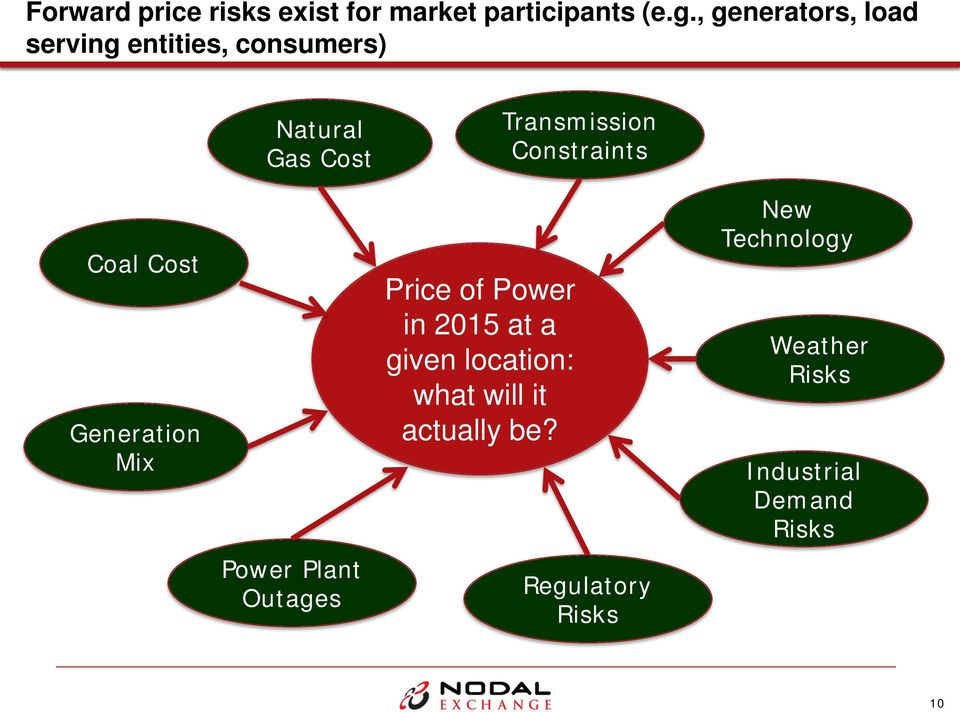 Constraints Coal Cost Generation Mix Power Plant Outages Price of Power in 2015 at
