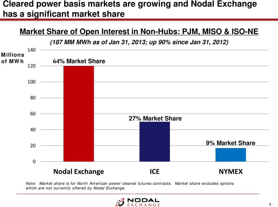 Market Share 100 80 60 27% Market Share 40 20 9% Market Share 0 Nodal Exchange ICE NYMEX Note: Market share is for North