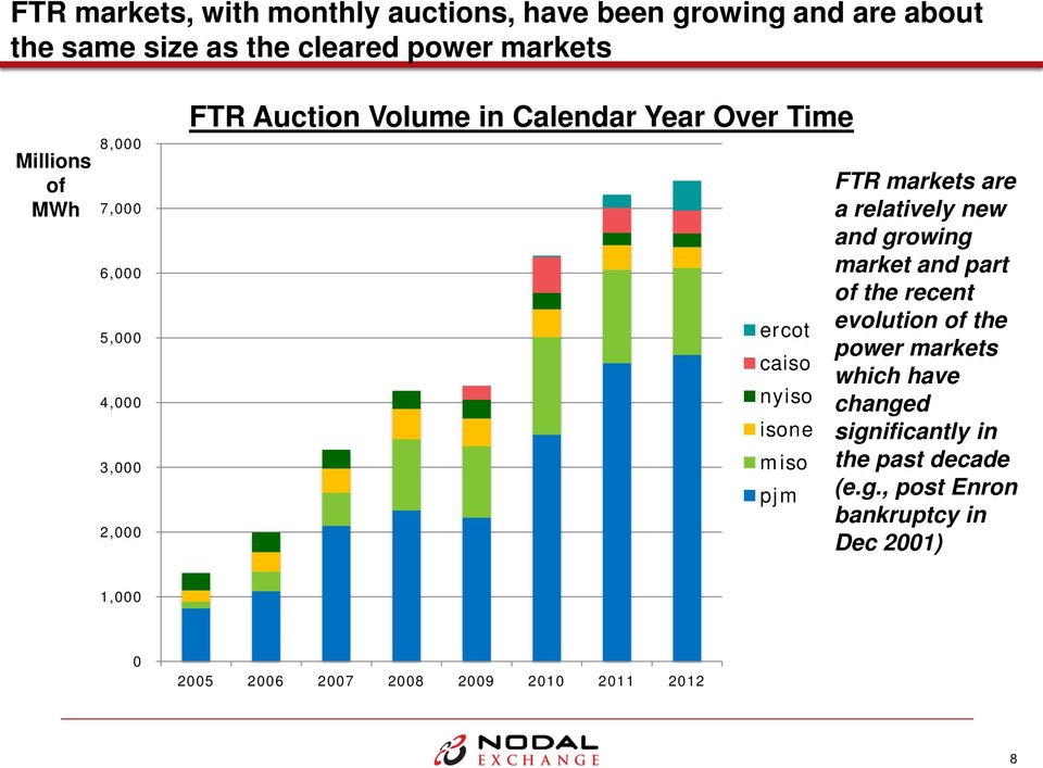 FTR markets are a relatively new and growing market and part of the recent evolution of the power markets which have changed