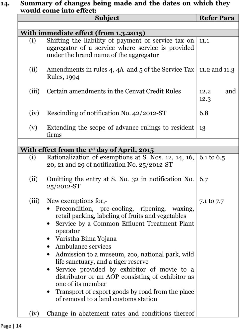 1 (ii) (iii) (iv) (v) Amendments in rules