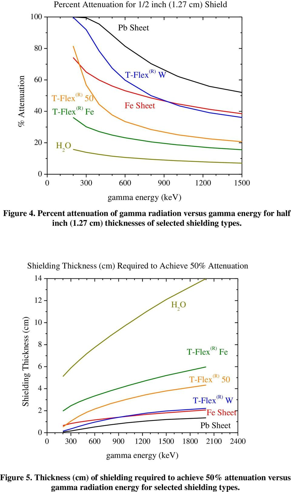Percent attenuation of gamma radiation versus gamma energy for half inch (.27 cm) thicknesses of selected shielding types.