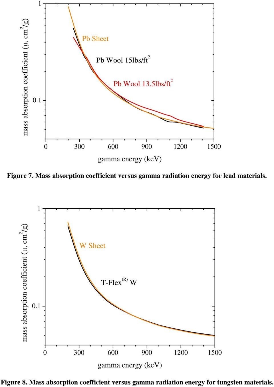 Mass absorption coefficient versus gamma radiation energy for lead materials.