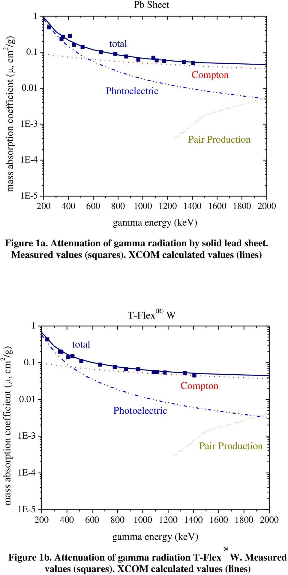 Attenuation of gamma radiation by solid lead sheet. Measured values (squares). XCOM calculated values (lines) total T-Flex (R) W 0.