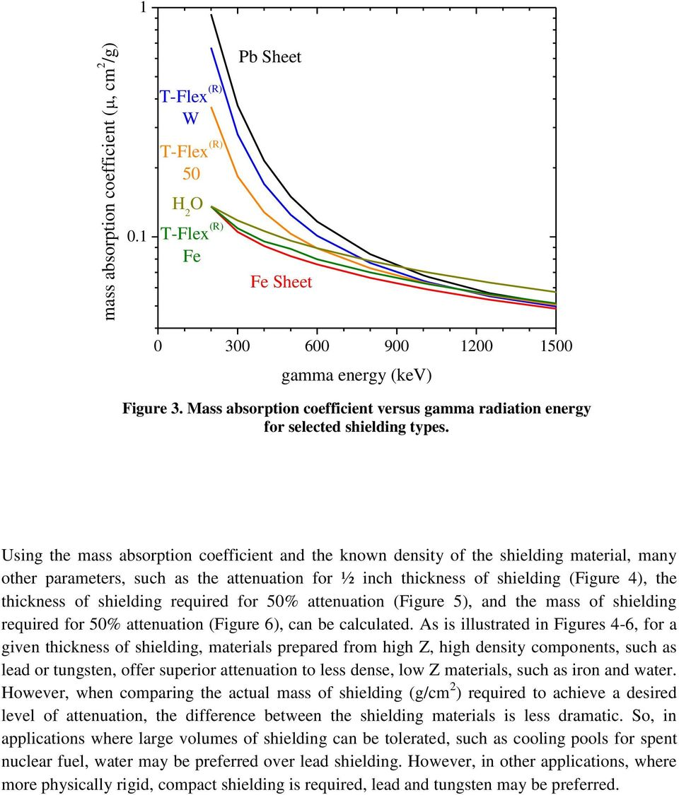 Using the mass absorption coefficient and the known density of the shielding material, many other parameters, such as the attenuation for ½ inch thickness of shielding (Figure 4), the thickness of