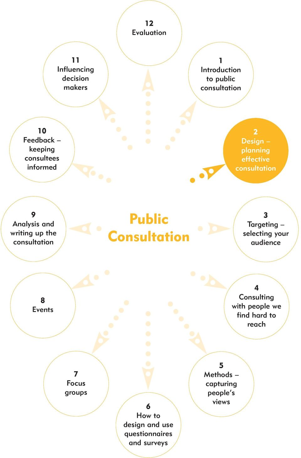 Public Consultation 3 Targeting selecting your audience 8 Events 4 Consulting with people we find hard