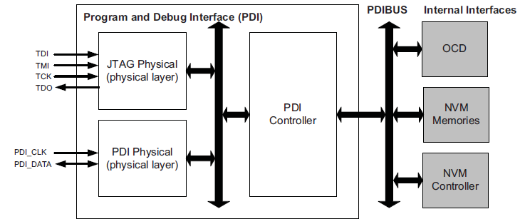 PDI Interface Program and Debug Interface (PDI): Atmel proprietary interface for external programming and on-chip debugging Supports programming of Non-volatile