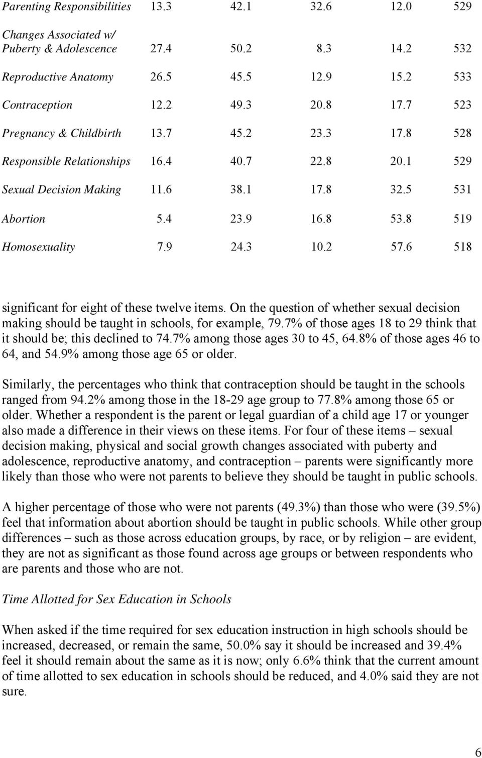 9 24.3 10.2 57.6 518 significant for eight of these twelve items. On the question of whether sexual decision making should be taught in schools, for example, 79.