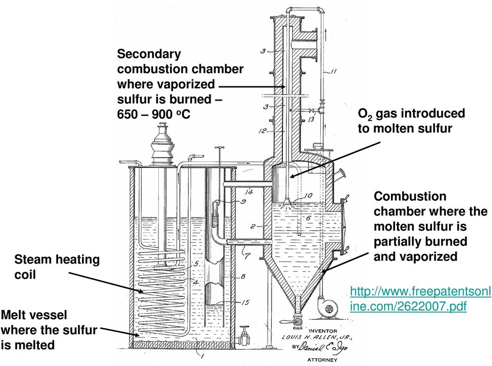 where the sulfur is melted Combustion chamber where the molten sulfur is