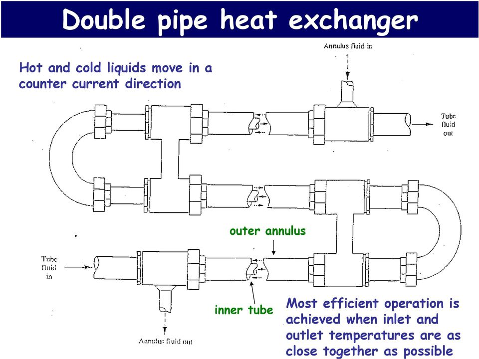 tube Most efficient operation is achieved when inlet