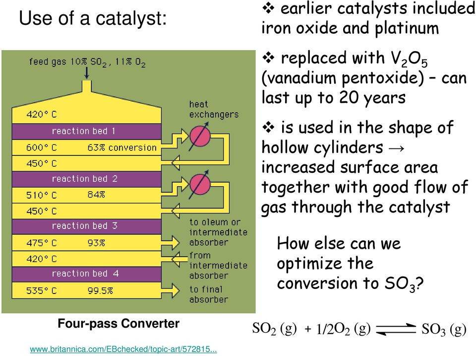 surface area together with good flow of gas through the catalyst How else can we optimize the