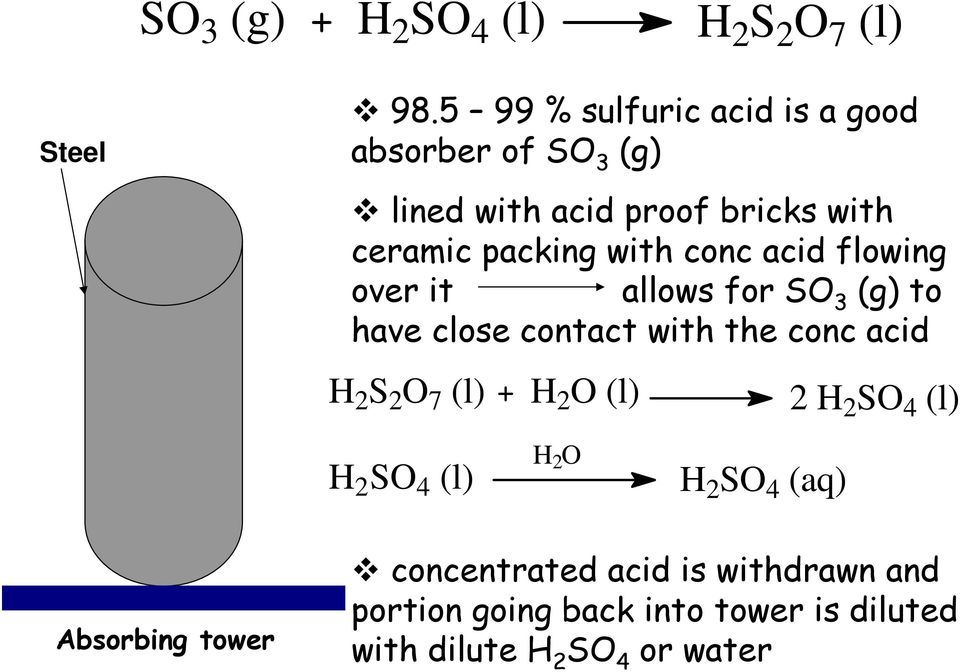 conc acid flowing over it allows for SO 3 (g) to have close contact with the conc acid H 2 S 2 O 7 (l) H 2 O