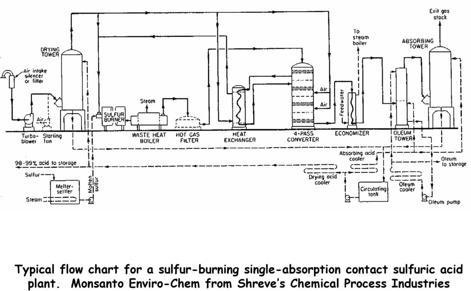 contact sulfuric acid plant.