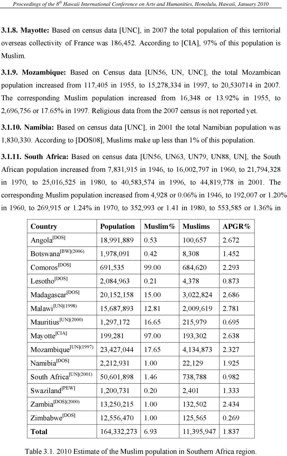 The corresponding Muslim population increased from 16,348 or 13.92% in 1955, to 2,696,756 or 17.65% in 1997. Religious data from the 2007 census is not reported yet. 3.1.10.