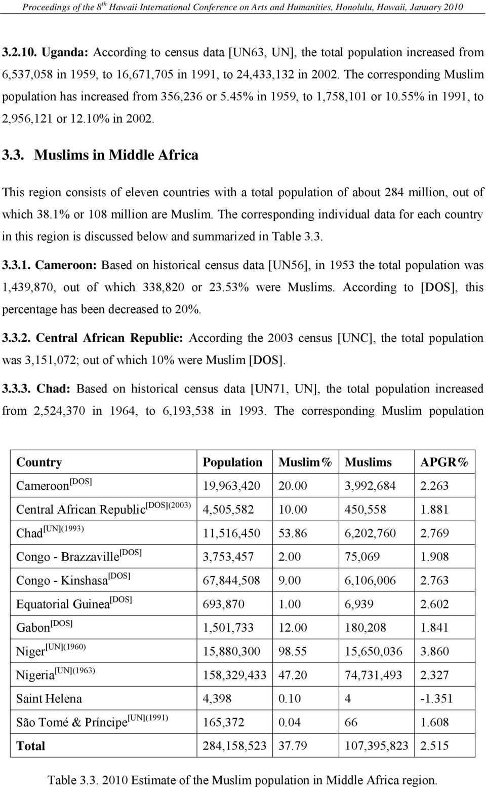 1% or 108 million are Muslim. The corresponding individual data for each country in this region is discussed below and summarized in Table 3.3. 3.3.1. Cameroon: Based on historical census data [UN56], in 1953 the total population was 1,439,870, out of which 338,820 or 23.