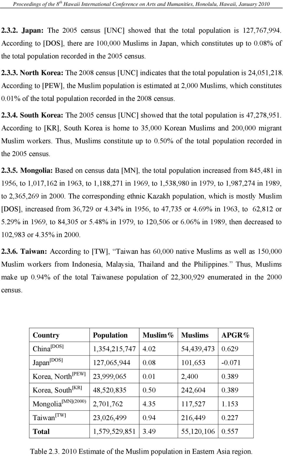 According to [PEW], the Muslim population is estimated at 2,000 Muslims, which constitutes 0.01% of the total population recorded in the 2008 census. 2.3.4.