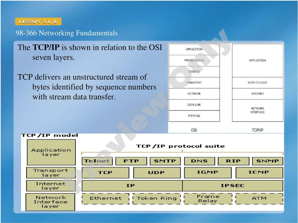 TCP delivers an unstructured stream of