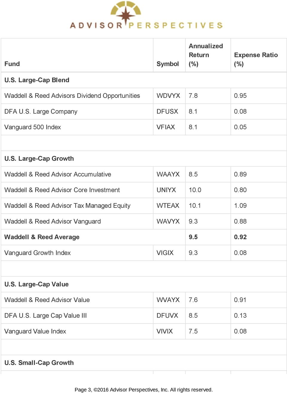 Did Barron S Number One Ranked Fund Family Add Value For Its