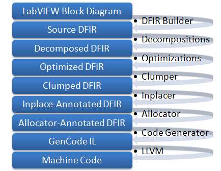 How VIs are compiled When you push the Run button, LabVIEW (the G- compiler) translates the block diagram into clumps of machine code for your platform LabVIEW will automatically compile your VI