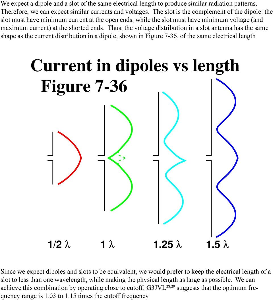 Thus, the voltage distribution in a slot antenna has the same shape as the current distribution in a dipole, shown in Figure 7-36, of the same electrical length Current in dipoles vs length Figure