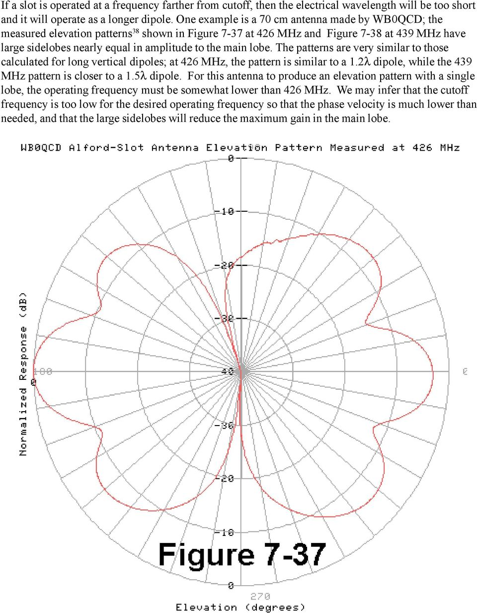 lobe. The patterns are very similar to those calculated for long vertical dipoles; at 426 MHz, the pattern is similar to a 1.2λ dipole, while the 439 MHz pattern is closer to a 1.5λ dipole.