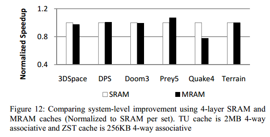 MRAM VS. SRAM CONT D For caches with a less number of writes compared to reads, we observed a performance gain.
