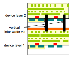BACKGROUND 3D INTEGRATION In a 3D IC, multiple device layers are stacked together with